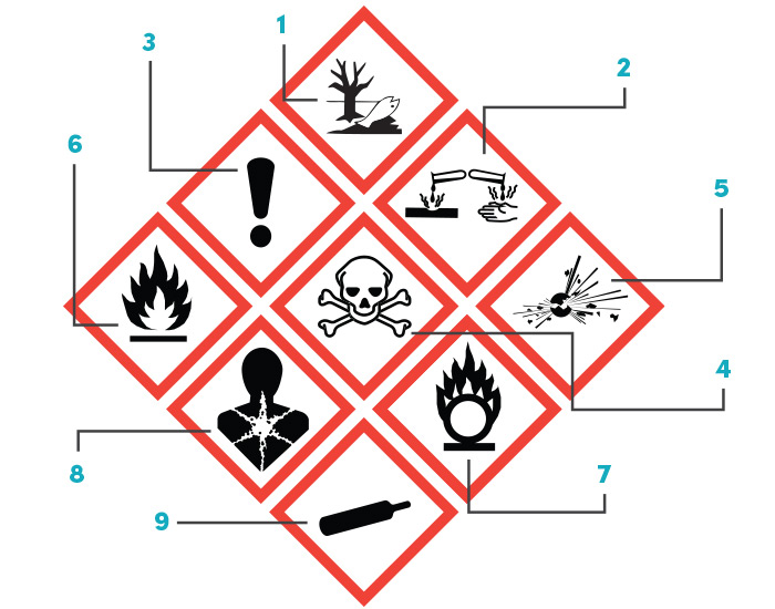 label-products-ghs-labels-pictogram-universal-system-icons-red-diamonds-dls